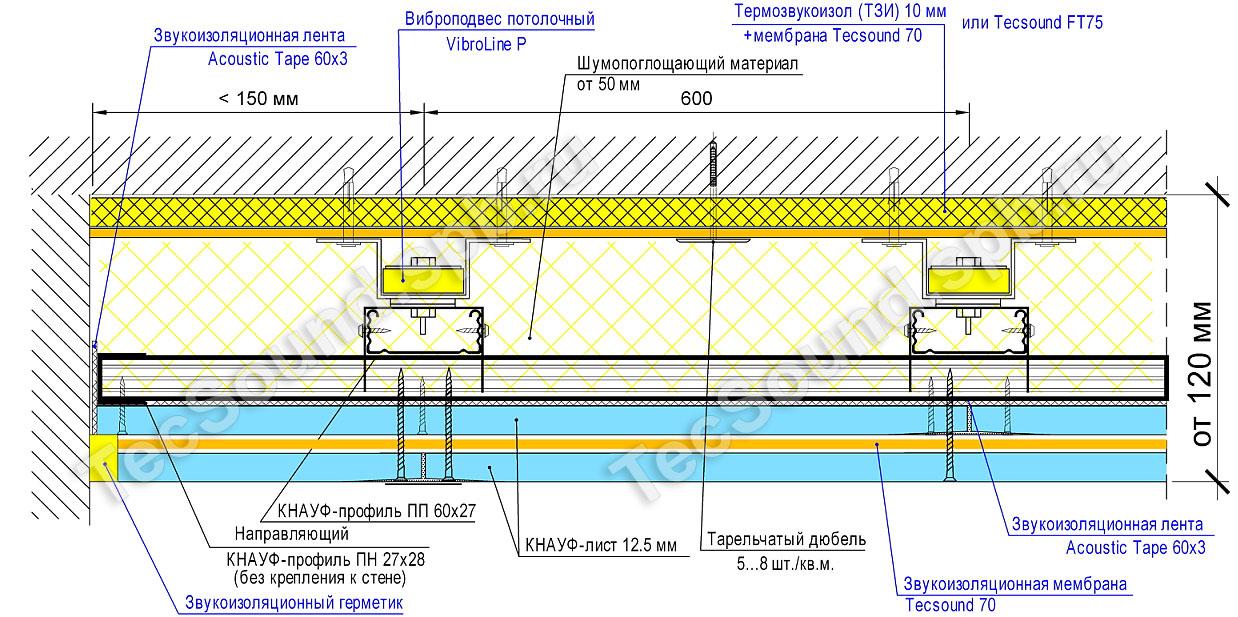 Полу стяжкой гидроизоляции в защита